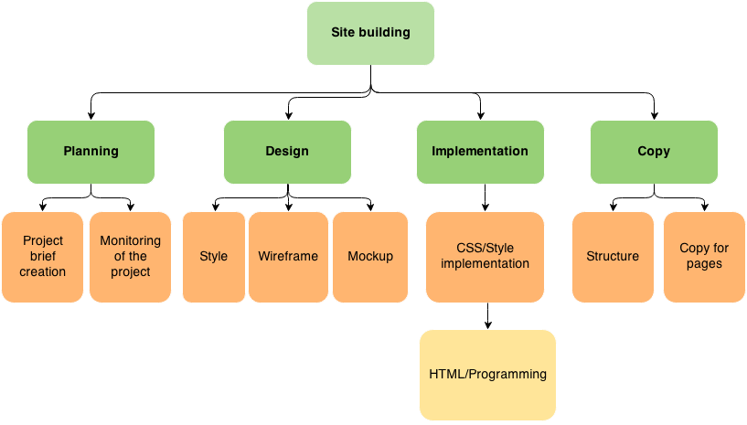 the importance of dependencies in your project casual pm blog